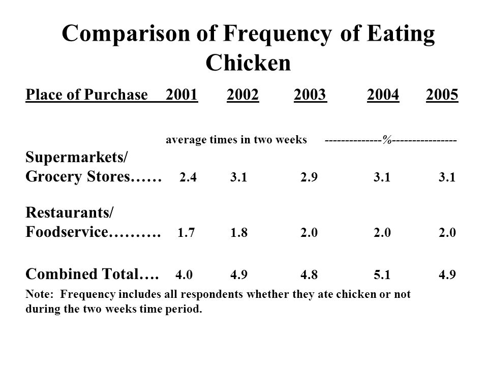 Comparison of Frequency of Eating Chicken Place of Purchase2001 2002 2003 2004 2005 average times in two weeks --------------%---------------- Superma