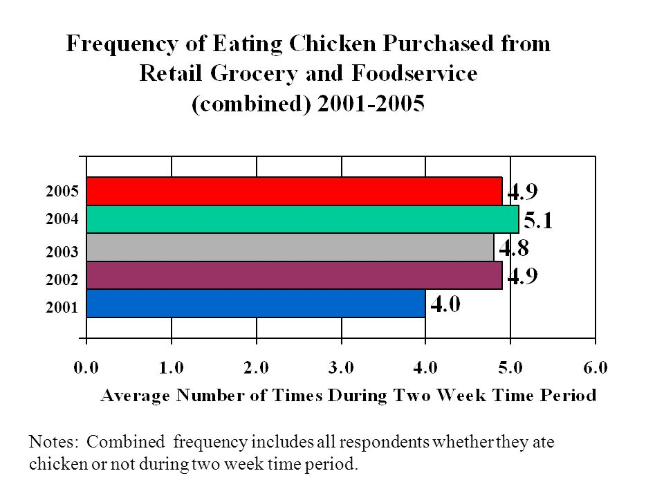 Notes: Combined frequency includes all respondents whether they ate chicken or not during two week time period. 2004 2003 2002 2001 2005