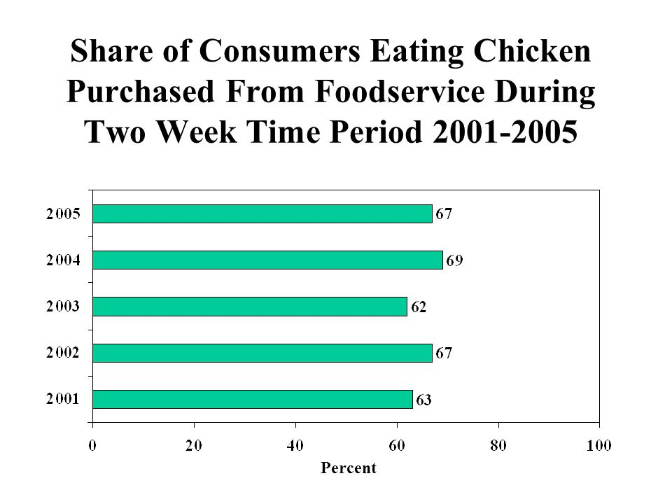 Share of Consumers Eating Chicken Purchased From Foodservice During Two Week Time Period 2001-2005 Percent