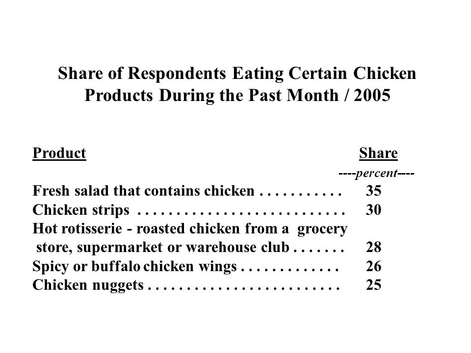 Share of Respondents Eating Certain Chicken Products During the Past Month / 2005 ProductShare ----percent---- Fresh salad that contains chicken......
