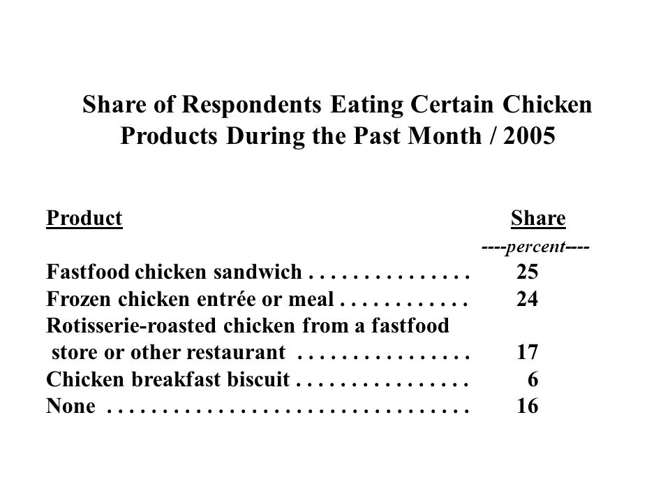 Share of Respondents Eating Certain Chicken Products During the Past Month / 2005 ProductShare ----percent---- Fastfood chicken sandwich..............