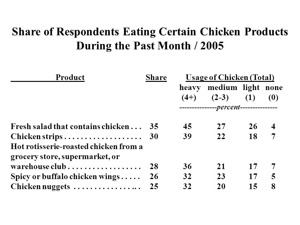 Share of Respondents Eating Certain Chicken Products During the Past Month / 2005 ProductShare Usage of Chicken (Total) heavymedium light none (4+) (2-3) (1) (0) ---------------percent--------------- Fresh salad that contains chicken...