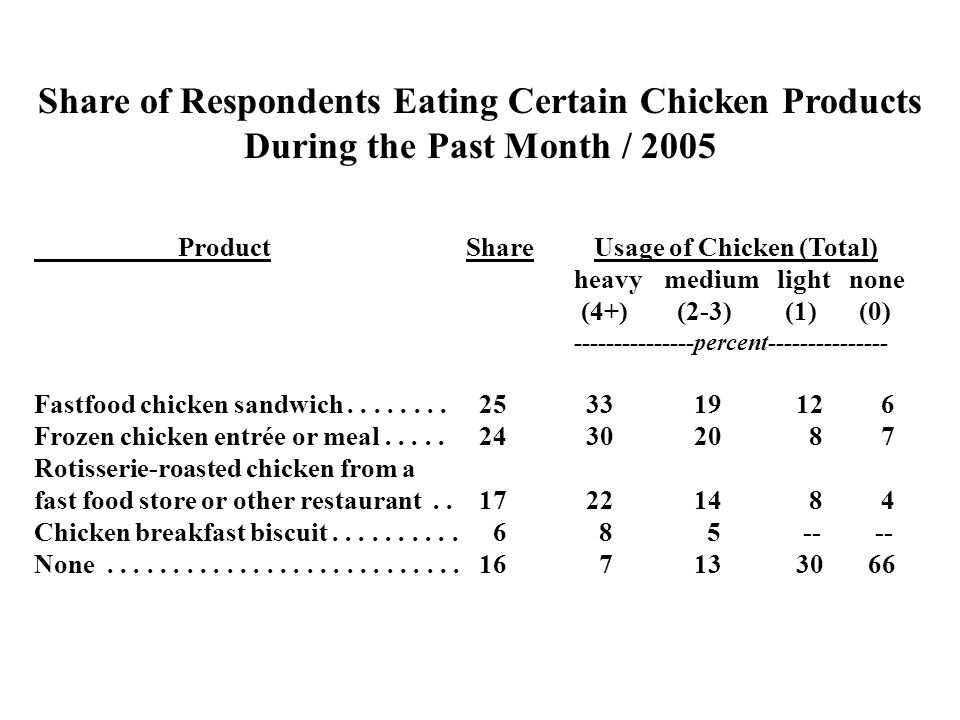 Share of Respondents Eating Certain Chicken Products During the Past Month / 2005 ProductShare Usage of Chicken (Total) heavymedium light none (4+) (2