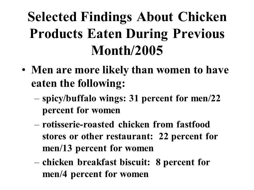 Selected Findings About Chicken Products Eaten During Previous Month/2005 Men are more likely than women to have eaten the following: –spicy/buffalo wings: 31 percent for men/22 percent for women –rotisserie-roasted chicken from fastfood stores or other restaurant: 22 percent for men/13 percent for women –chicken breakfast biscuit: 8 percent for men/4 percent for women