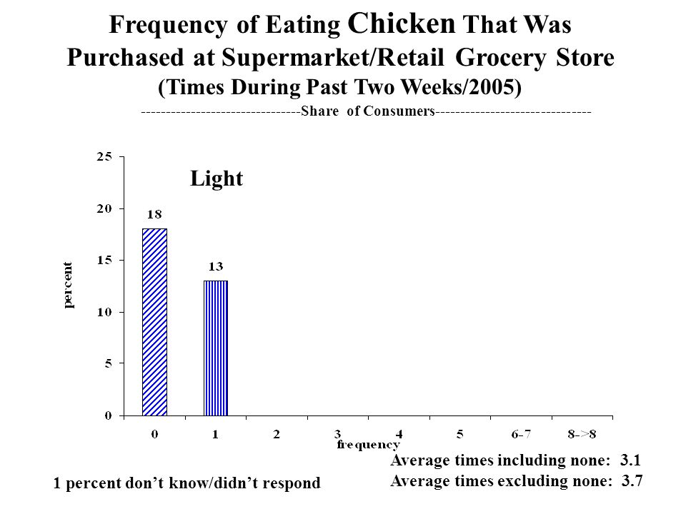 Comparison of Frequency of Eating Chicken Place of Purchase2001 2002 2003 2004 2005 average times in two weeks --------------%---------------- Supermarkets/ Grocery Stores…… 2.4 3.1 2.9 3.1 3.1 Restaurants/ Foodservice……….