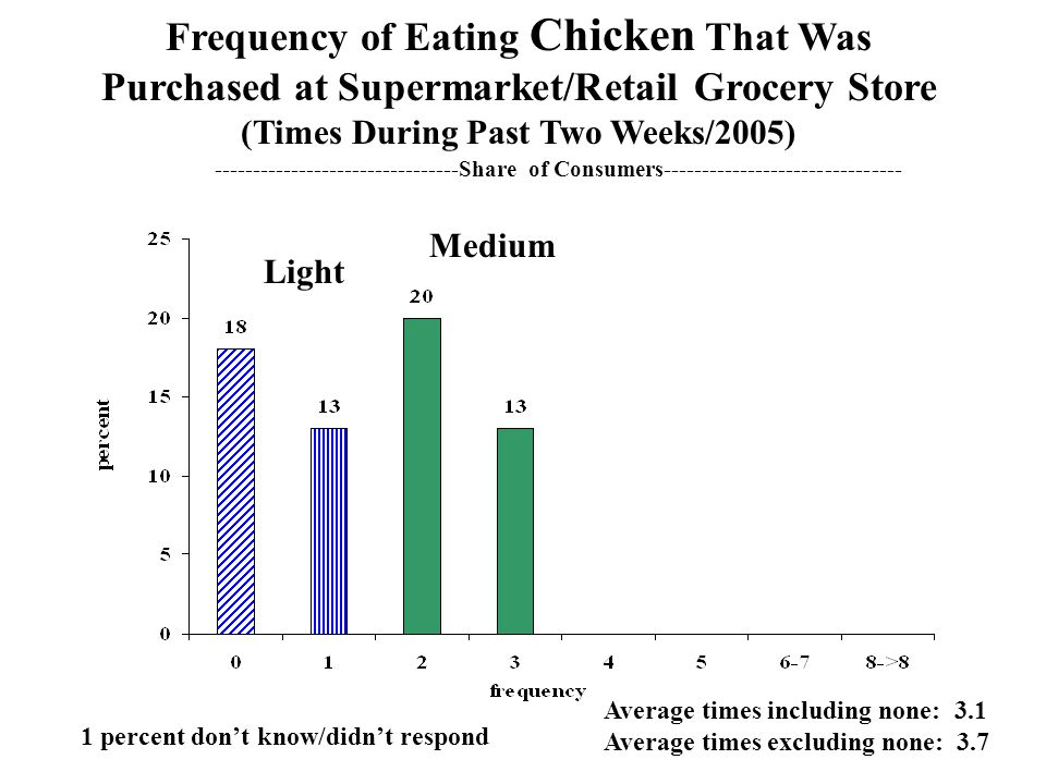Frequency of Eating Chicken That Was Purchased at Supermarket/Retail Grocery Store (Times During Past Two Weeks/2005) Average times including none: 3.1 Average times excluding none: 3.7 Light Medium ---------Heavy--------- --------------------------------Share of Consumers------------------------------- 1 percent don't know/didn't respond