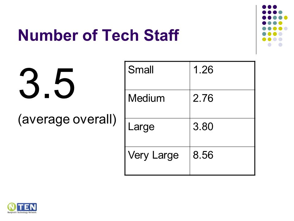 Number of Tech Staff 3.5 (average overall) Small1.26 Medium2.76 Large3.80 Very Large8.56