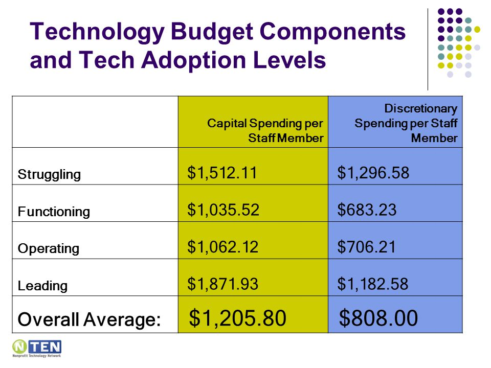 Technology Budget Components and Tech Adoption Levels Capital Spending per Staff Member Discretionary Spending per Staff Member Struggling $1, $1, Functioning $1, $ Operating $1, $ Leading $1, $1, Overall Average: $1, $808.00
