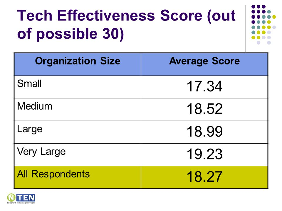 Tech Effectiveness Score (out of possible 30) Organization SizeAverage Score Small 17.34 Medium 18.52 Large 18.99 Very Large 19.23 All Respondents 18.27