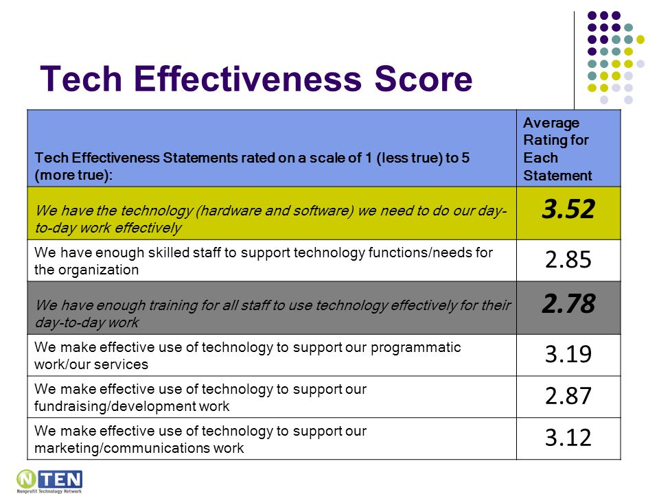 Tech Effectiveness Score Tech Effectiveness Statements rated on a scale of 1 (less true) to 5 (more true): Average Rating for Each Statement We have the technology (hardware and software) we need to do our day- to-day work effectively 3.52 We have enough skilled staff to support technology functions/needs for the organization 2.85 We have enough training for all staff to use technology effectively for their day-to-day work 2.78 We make effective use of technology to support our programmatic work/our services 3.19 We make effective use of technology to support our fundraising/development work 2.87 We make effective use of technology to support our marketing/communications work 3.12