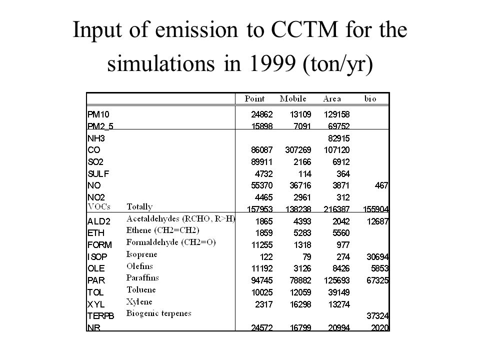 Input of emission to CCTM for the simulations in 1999 (ton/yr)