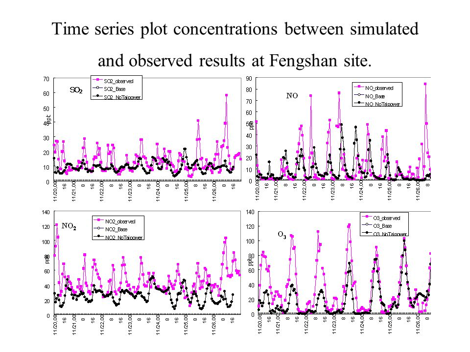 Time series plot concentrations between simulated and observed results at Fengshan site.