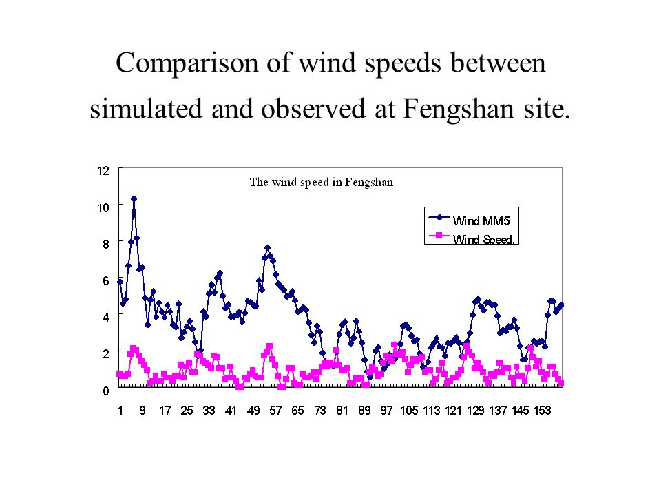 Comparison of wind speeds between simulated and observed at Fengshan site.