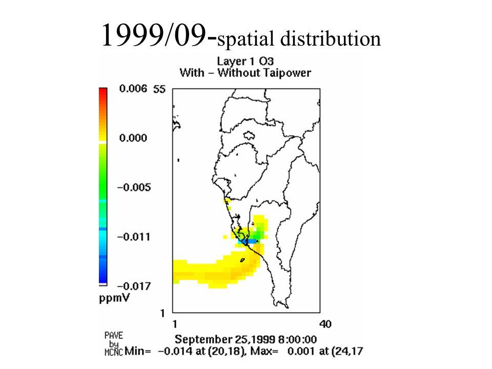 1999/09- spatial distribution