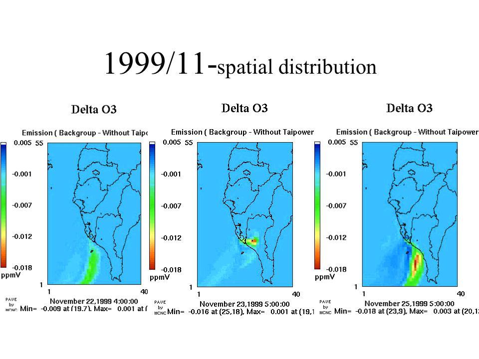 1999/11- spatial distribution