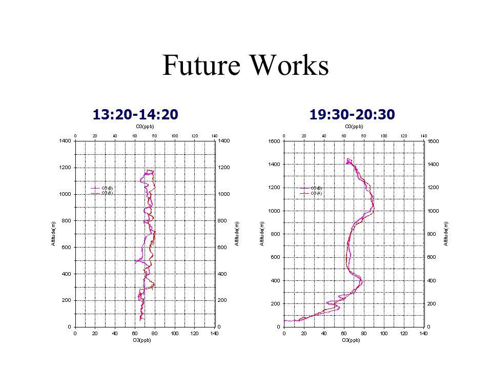 Future Works 13:20-14:2019:30-20:30