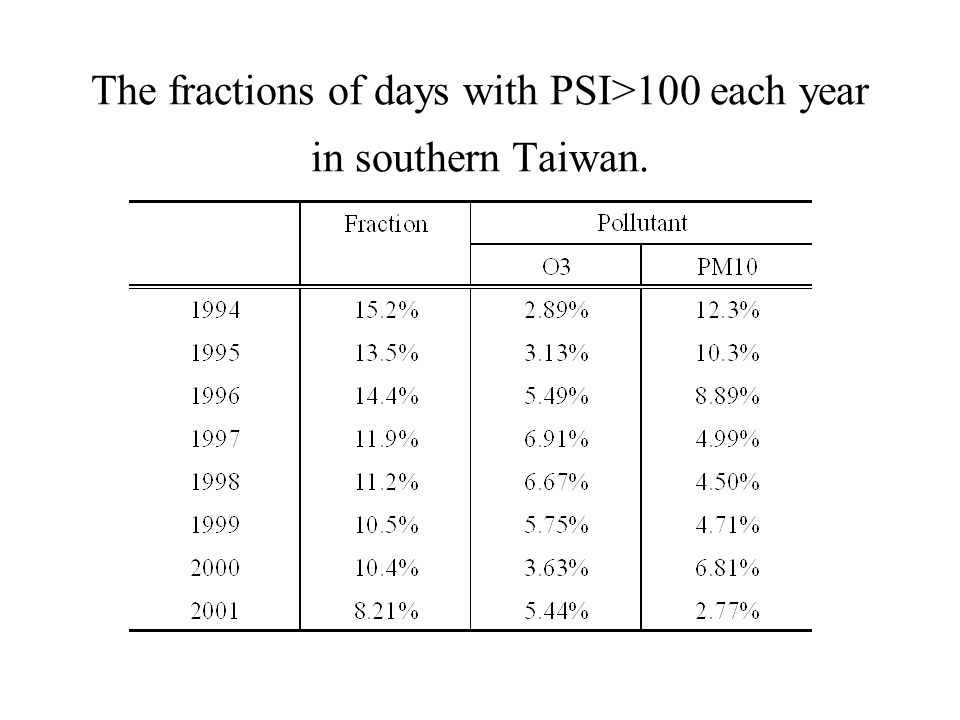 The fractions of days with PSI>100 each year in southern Taiwan.