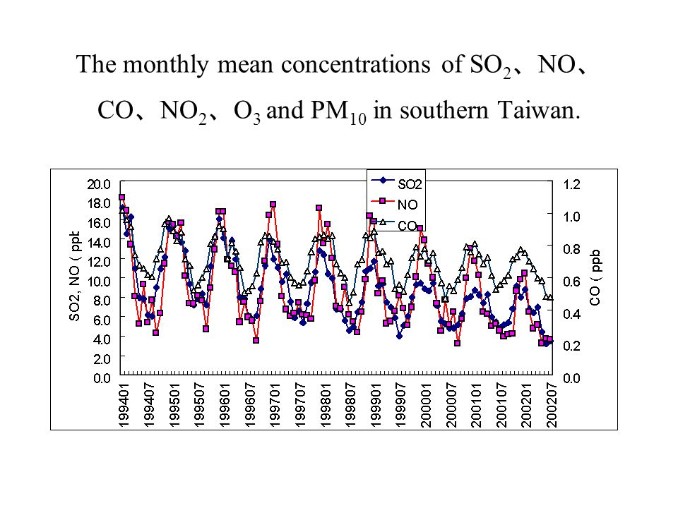 The monthly mean concentrations of SO 2 、 NO 、 CO 、 NO 2 、 O 3 and PM 10 in southern Taiwan.