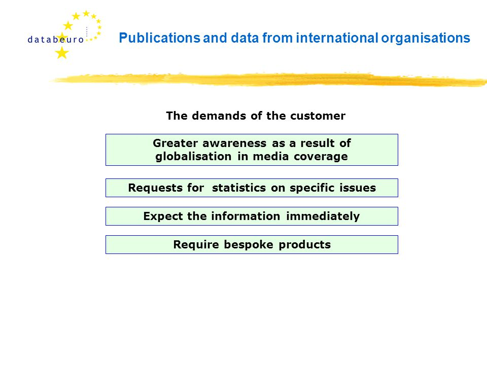 Publications and data from international organisations The demands of the customer Greater awareness as a result of globalisation in media coverage Requests for statistics on specific issues Expect the information immediately Require bespoke products