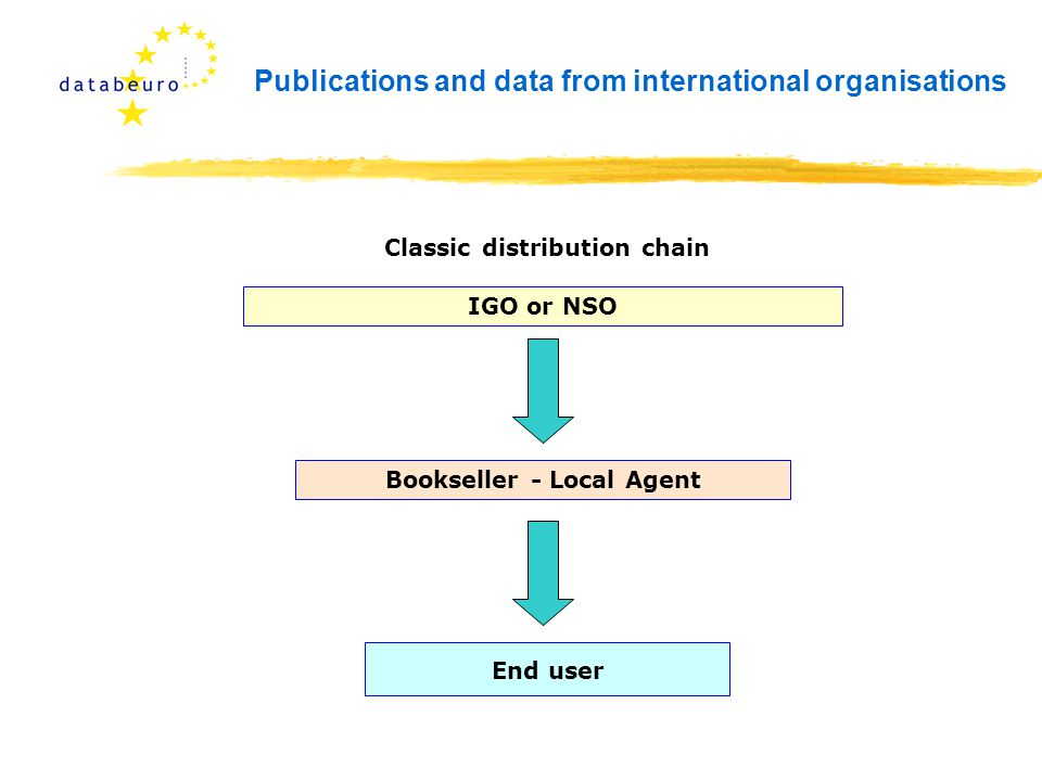 Publications and data from international organisations Bookseller - Local Agent End user IGO or NSO Classic distribution chain
