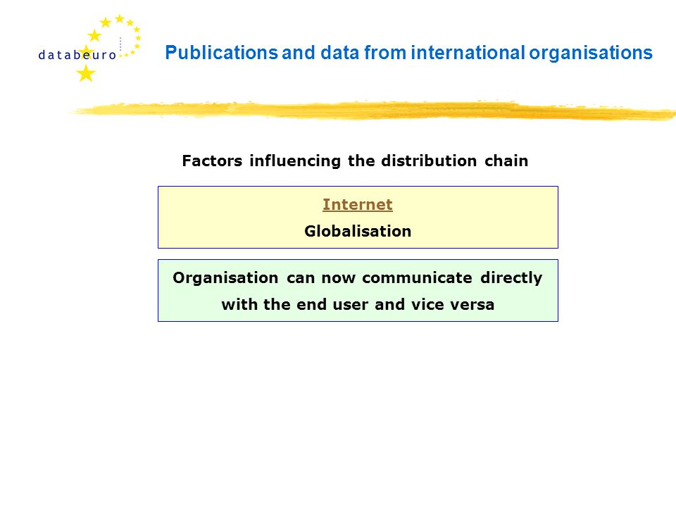 Publications and data from international organisations Internet Globalisation Factors influencing the distribution chain Organisation can now communicate directly with the end user and vice versa