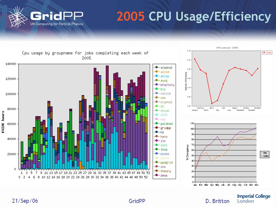 D. Britton 21/Sep/06 GridPP 2005 CPU Usage/Efficiency