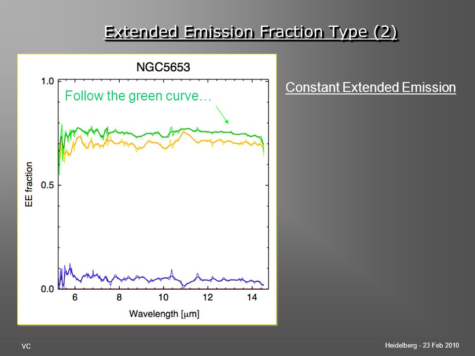 Heidelberg - 23 Feb 2010 VC Extended Emission Fraction Type (2) Constant Extended Emission Follow the green curve…