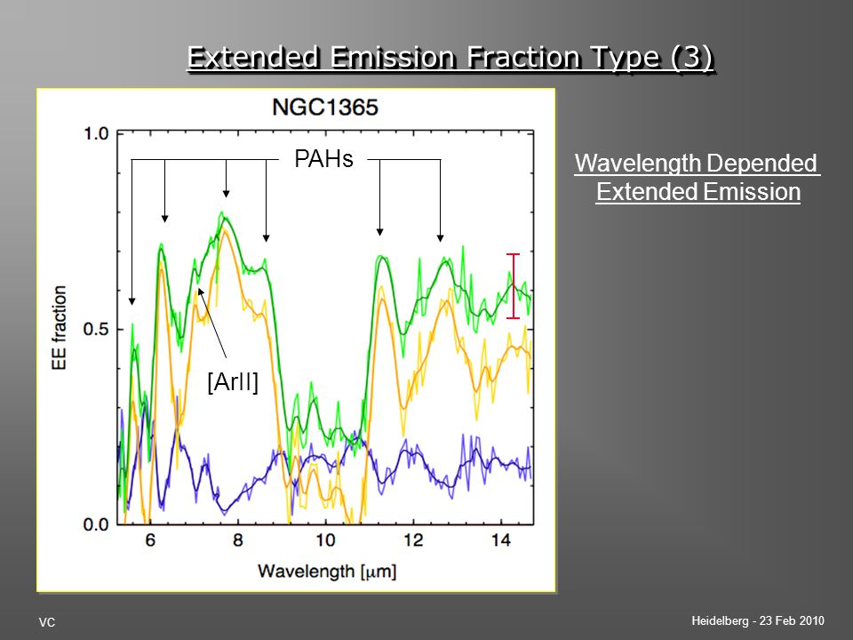 Heidelberg - 23 Feb 2010 VC PAHs [ArII] Extended Emission Fraction Type (3) Wavelength Depended Extended Emission