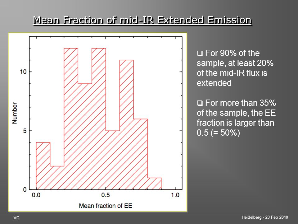 Heidelberg - 23 Feb 2010 VC Mean Fraction of mid-IR Extended Emission  For 90% of the sample, at least 20% of the mid-IR flux is extended  For more than 35% of the sample, the EE fraction is larger than 0.5 (= 50%)