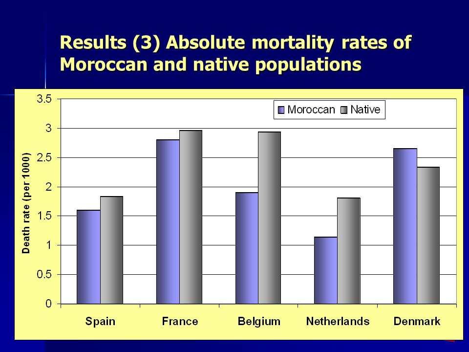Results (3) Absolute mortality rates of Moroccan and native populations