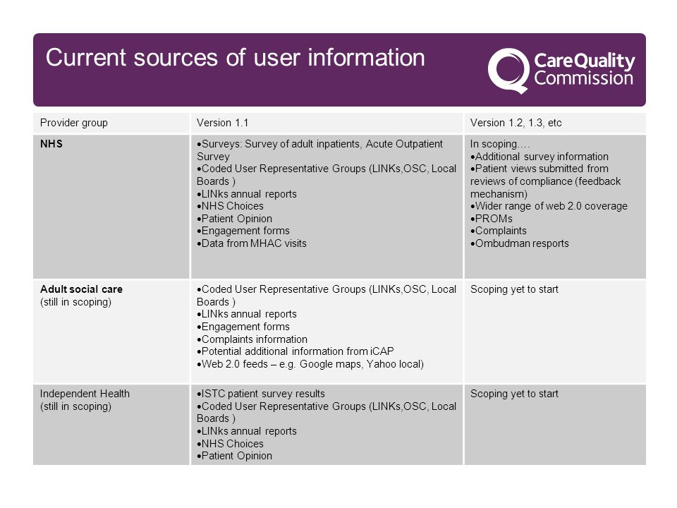 Current sources of user information Provider groupVersion 1.1Version 1.2, 1.3, etc NHS  Surveys: Survey of adult inpatients, Acute Outpatient Survey  Coded User Representative Groups (LINKs,OSC, Local Boards )  LINks annual reports  NHS Choices  Patient Opinion  Engagement forms  Data from MHAC visits In scoping….