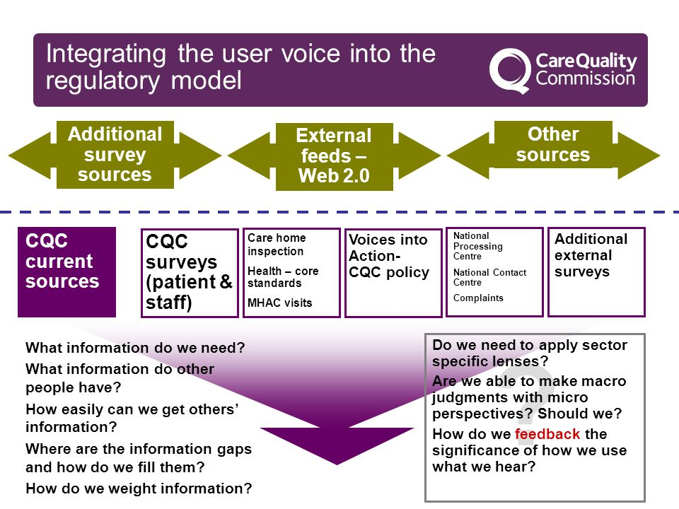 Additional survey sources External feeds – Web 2.0 Other sources CQC current sources CQC surveys (patient & staff) Care home inspection Health – core standards MHAC visits Voices into Action- CQC policy National Processing Centre National Contact Centre Complaints Additional external surveys .