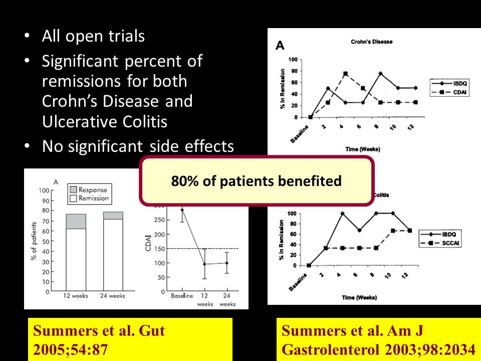All open trials Significant percent of remissions for both Crohn's Disease and Ulcerative Colitis No significant side effects Summers et al.