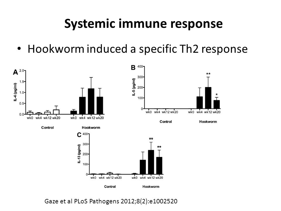 Hookworm induced a specific Th2 response Gaze et al PLoS Pathogens 2012;8(2):e1002520 Systemic immune response