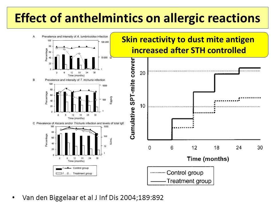 Effect of anthelmintics on allergic reactions Van den Biggelaar et al J Inf Dis 2004;189:892 Skin reactivity to dust mite antigen increased after STH controlled