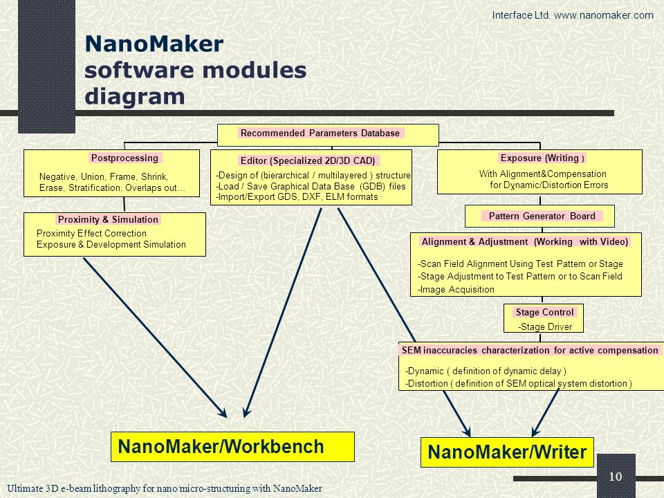 Ultimate 3D e-beam lithography for nano/micro-structuring with NanoMaker 10 NanoMaker software modules diagram Proximity & Simulation Proximity Effect Correction Exposure & Development Simulation · Editor (Specialized 2D/3D CAD) · -Design of (hierarchical / multilayered ) structure -Load / Save Graphical Data Base (GDB) files -Import/Export GDS, DXF, ELM formats · Stage Control -Stage Driver Exposure (Writing ) With Alignment&Compensation for Dynamic/Distortion Errors SEM inaccuracies characterization for active compensation -Dynamic ( definition of dynamic delay ) -Distortion ( definition of SEM optical system distortion ) · Alignment & Adjustment (Working with Video) -Scan Field Alignment Using Test Pattern or Stage -Stage Adjustment to Test Pattern or to Scan Field -Image Acquisition Recommended Parameters Database NanoMaker/Workbench NanoMaker/Writer Interface Ltd.