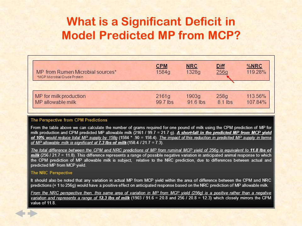 What is a Significant Deficit in Model Predicted MP from MCP.
