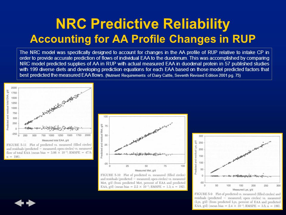 NRC Predictive Reliability Accounting for AA Profile Changes in RUP The NRC model was specifically designed to account for changes in the AA profile of RUP relative to intake CP in order to provide accurate prediction of flows of individual EAA to the duodenum.