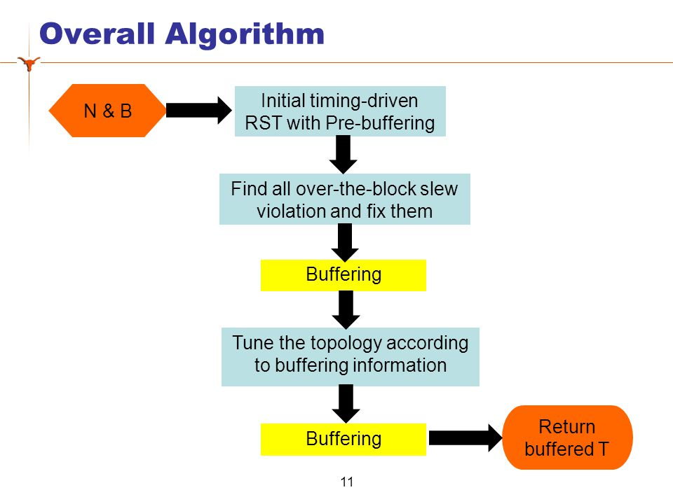 Overall Algorithm 11 Initial timing-driven RST with Pre-buffering Find all over-the-block slew violation and fix them Buffering Tune the topology according to buffering information Buffering N & B Return buffered T
