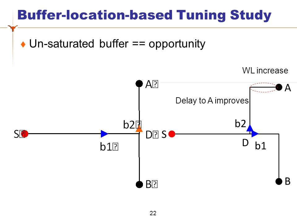 Buffer-location-based Tuning Study  Un-saturated buffer == opportunity 22 WL increase Delay to A improves