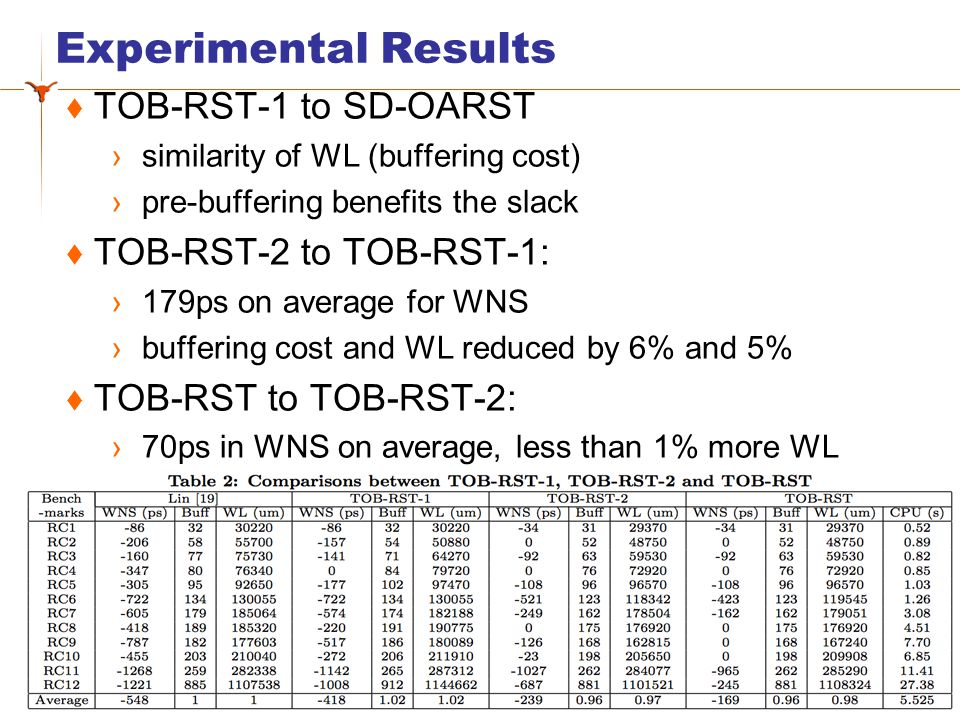 Experimental Results 28  TOB-RST-1 to SD-OARST ›similarity of WL (buffering cost) ›pre-buffering benefits the slack  TOB-RST-2 to TOB-RST-1: ›179ps on average for WNS ›buffering cost and WL reduced by 6% and 5%  TOB-RST to TOB-RST-2: ›70ps in WNS on average, less than 1% more WL