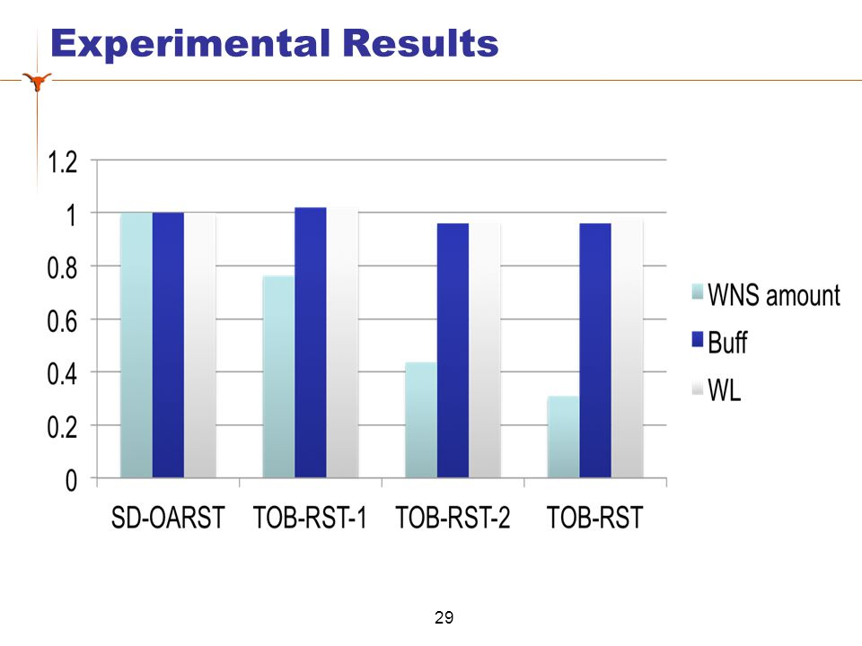 Experimental Results 29