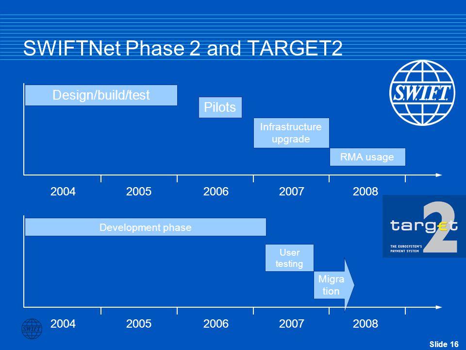 Slide 16 SWIFTNet Phase 2 and TARGET2 Design/build/test Pilots Migra tion 2004 2005 2006 2007 2008 Infrastructure upgrade RMA usage Development phase User testing