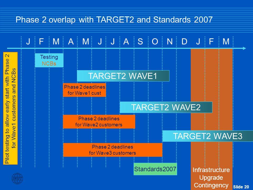 Slide 20 JFMAMJJASONDJFM Testing NCBs TARGET2 WAVE1 TARGET2 WAVE2 TARGET2 WAVE3 Phase 2 deadlines for Wave1 cust Phase 2 deadlines for Wave2 customers Phase 2 deadlines for Wave3 customers Pilot testing to allow early start with Phase 2 for Wave1 customers and NCBs Infrastructure Upgrade Contingency Standards2007 Phase 2 overlap with TARGET2 and Standards 2007