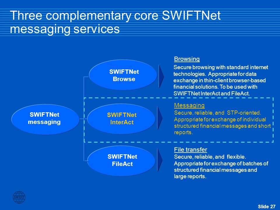 Slide 27 Three complementary core SWIFTNet messaging services SWIFTNet InterAct SWIFTNet FileAct SWIFTNet messaging Messaging File transfer Secure, reliable, and STP-oriented.
