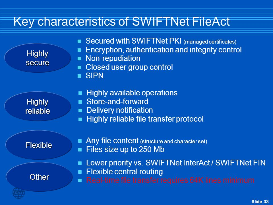 Slide 33 Key characteristics of SWIFTNet FileAct Any file content (structure and character set) Files size up to 250 Mb Flexible Highly secure Secured with SWIFTNet PKI (managed certificates) Encryption, authentication and integrity control Non-repudiation Closed user group control SIPN Highly reliable Highly available operations Store-and-forward Delivery notification Highly reliable file transfer protocol Lower priority vs.