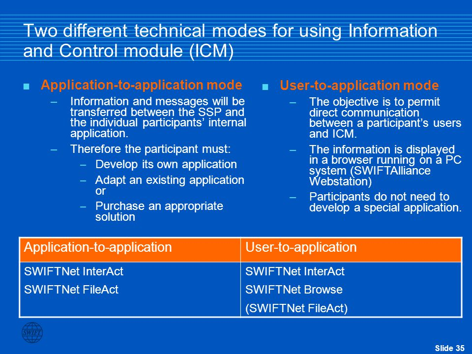 Slide 35 Two different technical modes for using Information and Control module (ICM)  Application-to-application mode –Information and messages will be transferred between the SSP and the individual participants' internal application.