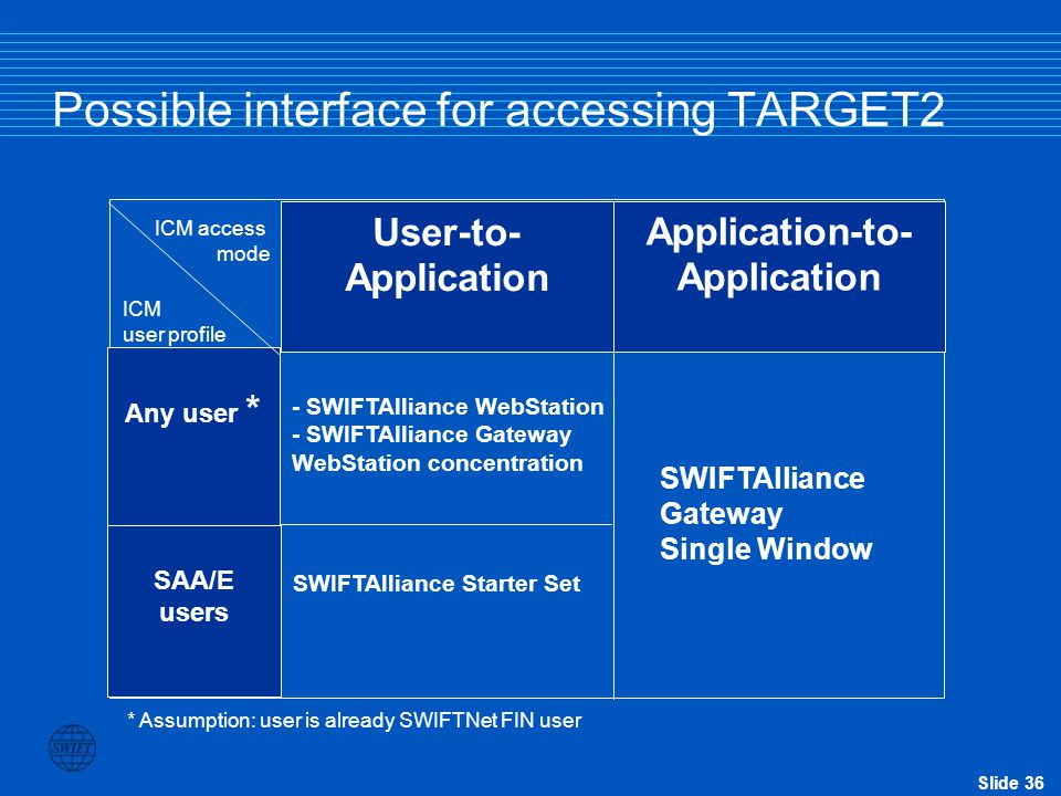 Slide 36 Possible interface for accessing TARGET2 User-to- Application Application-to- Application Any user * SAA/E users - SWIFTAlliance WebStation - SWIFTAlliance Gateway WebStation concentration SWIFTAlliance Gateway Single Window SWIFTAlliance Starter Set ICM access mode ICM user profile * Assumption: user is already SWIFTNet FIN user