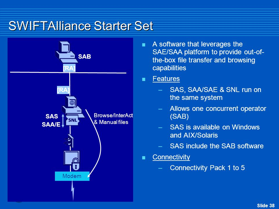 Slide 38 SWIFTAlliance Starter Set  A software that leverages the SAE/SAA platform to provide out-of- the-box file transfer and browsing capabilities  Features –SAS, SAA/SAE & SNL run on the same system –Allows one concurrent operator (SAB) –SAS is available on Windows and AIX/Solaris –SAS include the SAB software  Connectivity –Connectivity Pack 1 to 5 [RA] SAA/E SAB [RA] Browse/InterAct & Manual files Modem SAS
