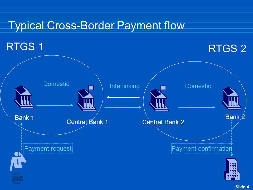 Slide 4 Typical Cross-Border Payment flow Payment request Payment confirmation Bank 1 Bank 2 Central Bank 1 Central Bank 2 Interlinking RTGS 1 Domestic RTGS 2 Domestic